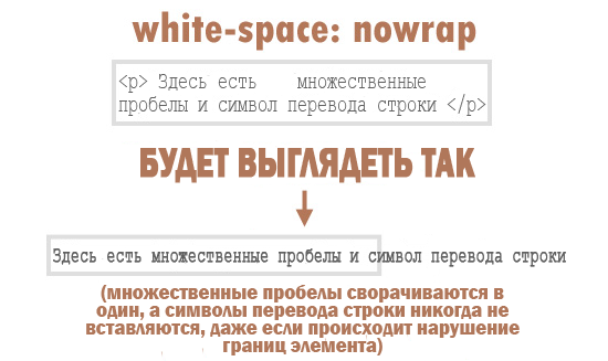 whitespace value:nowrap